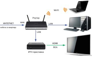 Как подключить телевизор к роутеру