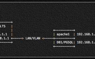 Как сделать проброс портов в ubuntu server