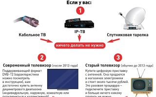 Как проверить телевизионную антенну