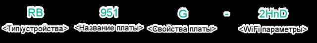 mikrotik rb951g 2hnd: обзор, настройка и прошивка