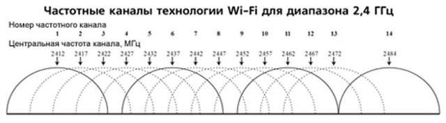 upvel ur-325bn: обзор, настройка и прошивка