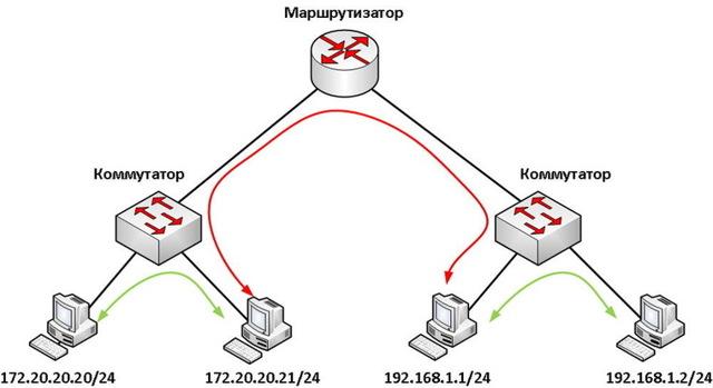 В чём разница между маршрутизатором и роутером