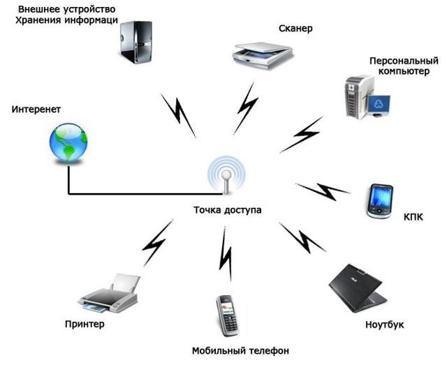 Чем отличается точка доступа от маршрутизатора