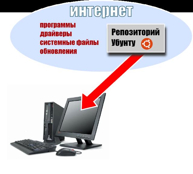 Как добавить или удалить репозиторий ubuntu