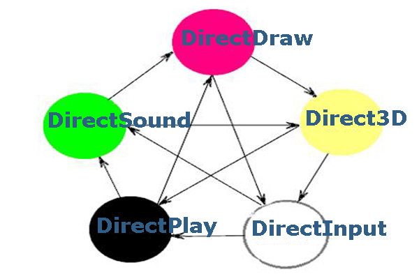 Как установить и удалить directx