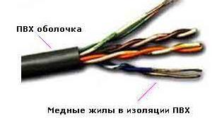 Какой кабель лучше - оптико-волоконный или витая пара?