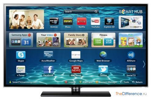 Что такое Смарт телевизор и его отличия от обычных телевизоров?