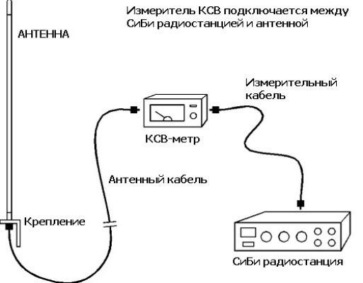 Как подобрать и настроить антенну для рации