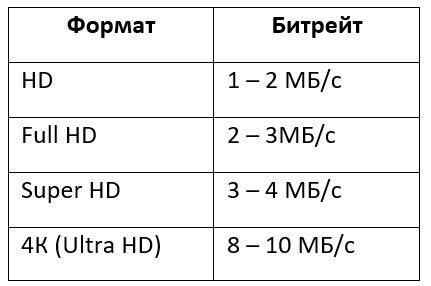 Какую выбрать карту памяти для видеорегистратора