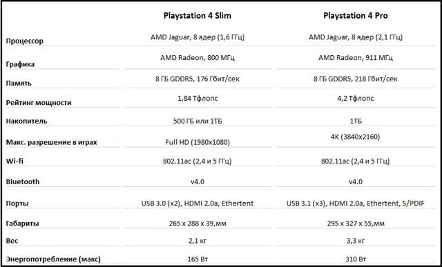 Какую консоль лучше купить: ps4 или ps4 slim