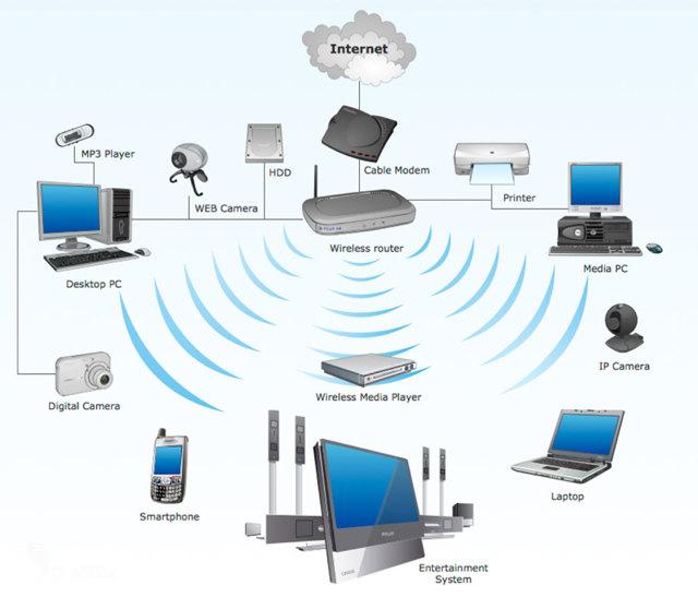 Как создать домашнюю сеть через wi-fi-роутер