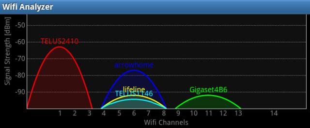 Программы для улучшения уровня сигнала wi-fi на компьютере, ноутбуке и Андроид-устройствах