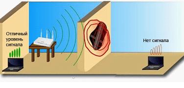 Лёгкая и быстрая самостоятельная настройка wi-fi-роутера