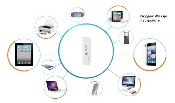 Как настроить и раздать wi-fi с модема