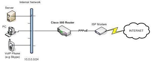 Что такое pppoe-соединение