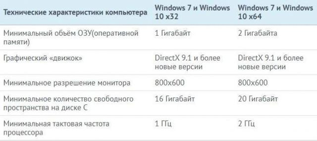 Что лучше: windows 7 или windows 10