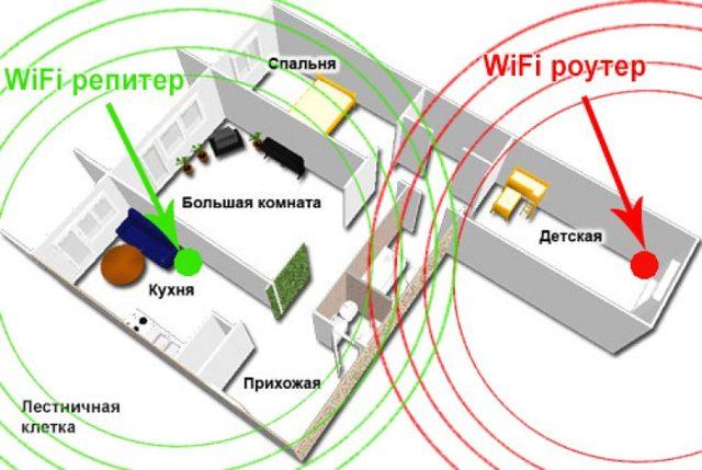 Как сделать wi-fi-удлинитель для дома