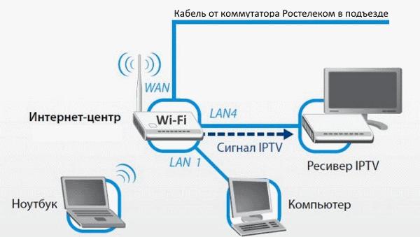 Как подключить интернет Ростелеком