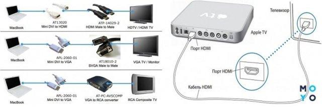 Как подключить macbook к телевизору