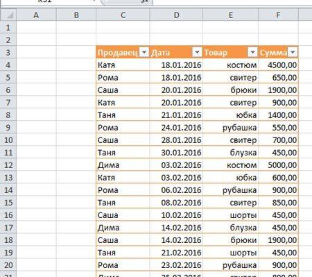 Как делается сводная таблица в excel