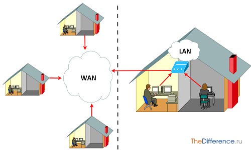 Что такое lan и wan, в чем их отличие и каково применение