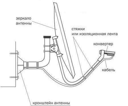 Как самостоятельно установить и настроить спутниковую антенну «Триколор ТВ»