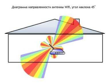 Как усилить сигнал wi-fi-роутера своими руками